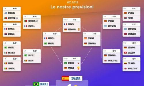 Mondiali 2018: Brasile e Germania favorite. La Spagna può essere la sorpresa